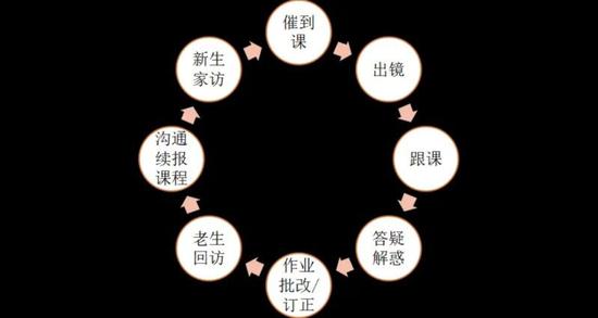 辅导老师工作内容,截取自2020年9月北京师范大学统计学院联合作业帮共同发布《2020年在线学习服务师(辅导老师)新职业群体调研报告》