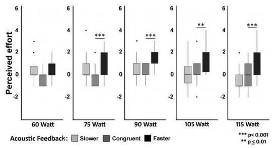 ▲在五组不同骑行强度的测试中,相比较于听到一致心率的人(深灰色),耳机中心率偏快的人(黑色)通常也误以为自己更辛苦,但耳机中心率偏慢的人(浅灰色)也没有觉得更轻松。(图片来源:参考资料[1])