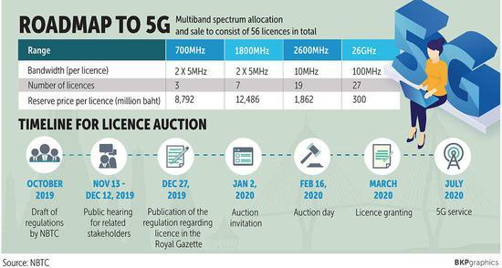 泰国政府5G牌照卖了32亿美元,48张牌照被他们迅速瓜分完毕,目标是7月实现5G商用