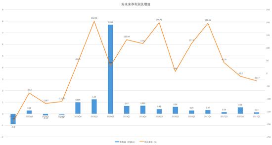 好未来各季度净利润及增速(制图:36氪)