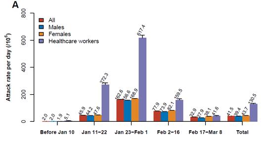 图二十一:五阶段不同男性,女性,和医护人员群体的感染率