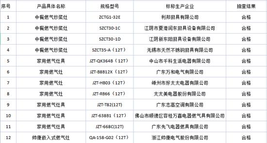 江苏3批次家用燃气灶具产品抽查不合格