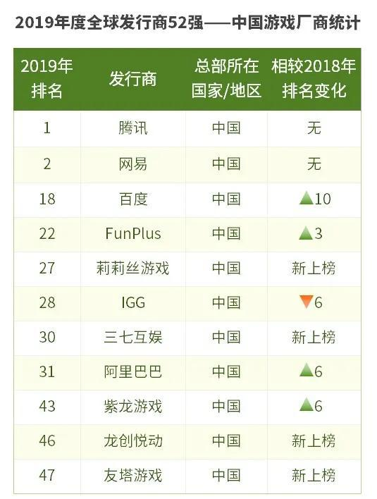 注:绿色箭头代表排名上升,红色箭头代表排名下降,下同