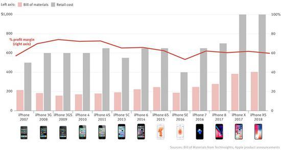 外媒曝光iPhone利润率已经下降 从峰值74%降至60%