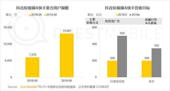 中国移动互联网2019半年大报告-CNMOAD 中文移动营销资讯 68