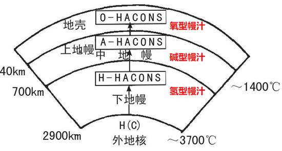 幔汁垂向分带示意图(未按比例尺)来源:参考文献[5],些许修改
