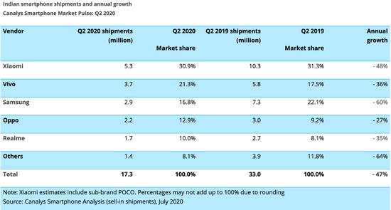 (2020年二季度,印度智能手机市场份额分布,数据来源:Canalys)