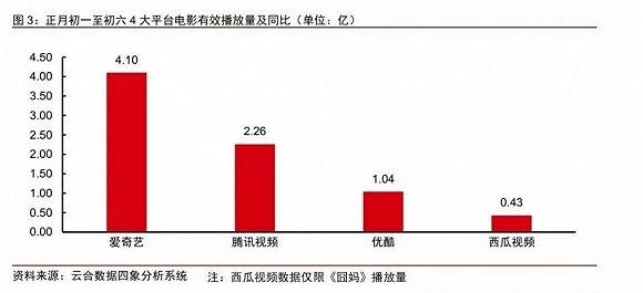 图片来源:中信证券传媒研究
