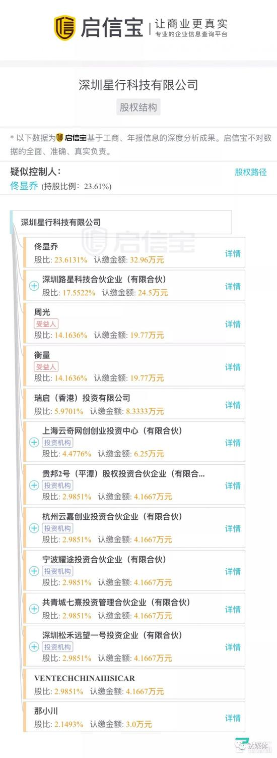 """Roadstar.ai 即""""深圳星行科技""""股东持股图(来源:启信宝)"""