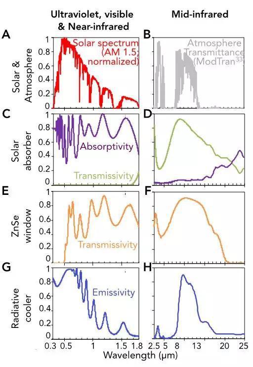 (A)AM1.5太阳辐射光谱