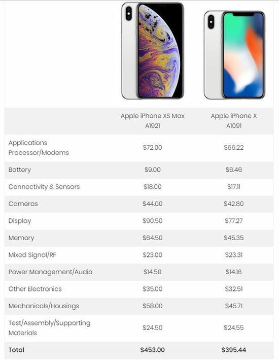 iPhone XS Max各部分零件成本(图片来自TechInsights)