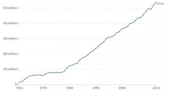 中国产出着全世界一半以上的猪肉量