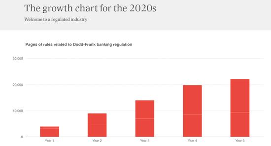 可以参考次贷危机之后 针对银行业的监管法案页数5年翻了5倍