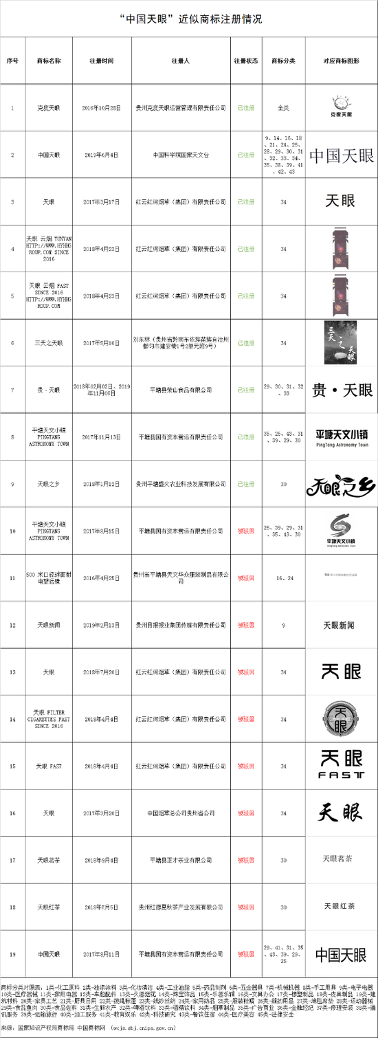 """""""中国天眼""""近似商标注册情况"""