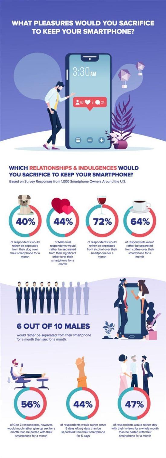 女朋友与智能手机之间如何选?近六成男性选择后者