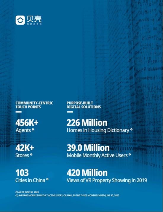 贝壳集团更新招股书:第二季净利28亿 对赌协议曝光
