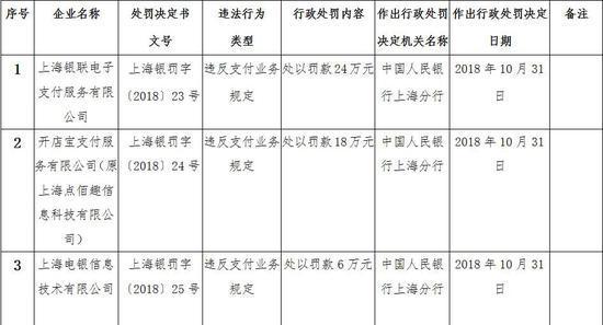 银联支付等10家机构被罚102万:因违反支付业务规定