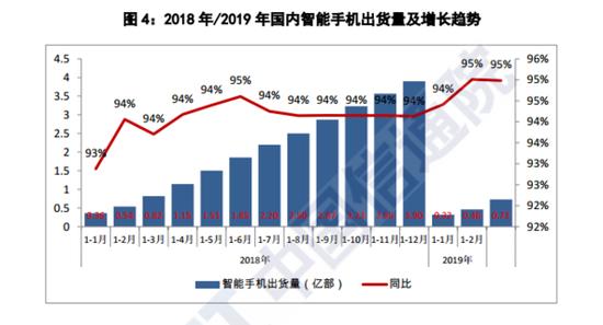 3月份国内手机市场总体出货量延续下降 静待5G救场?