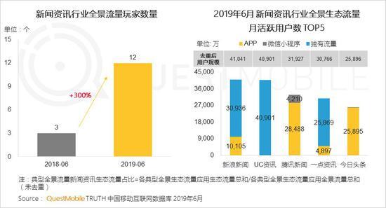 中国移动互联网2019半年大报告-CNMOAD 中文移动营销资讯 91