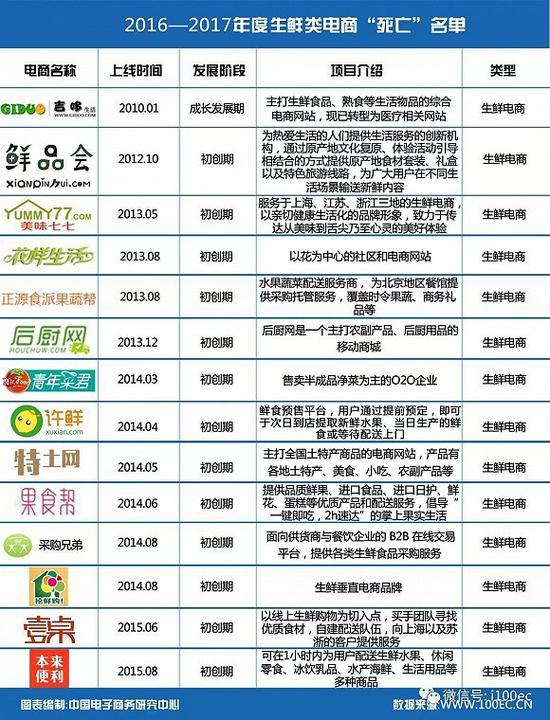 图/中国电子商务研究中心