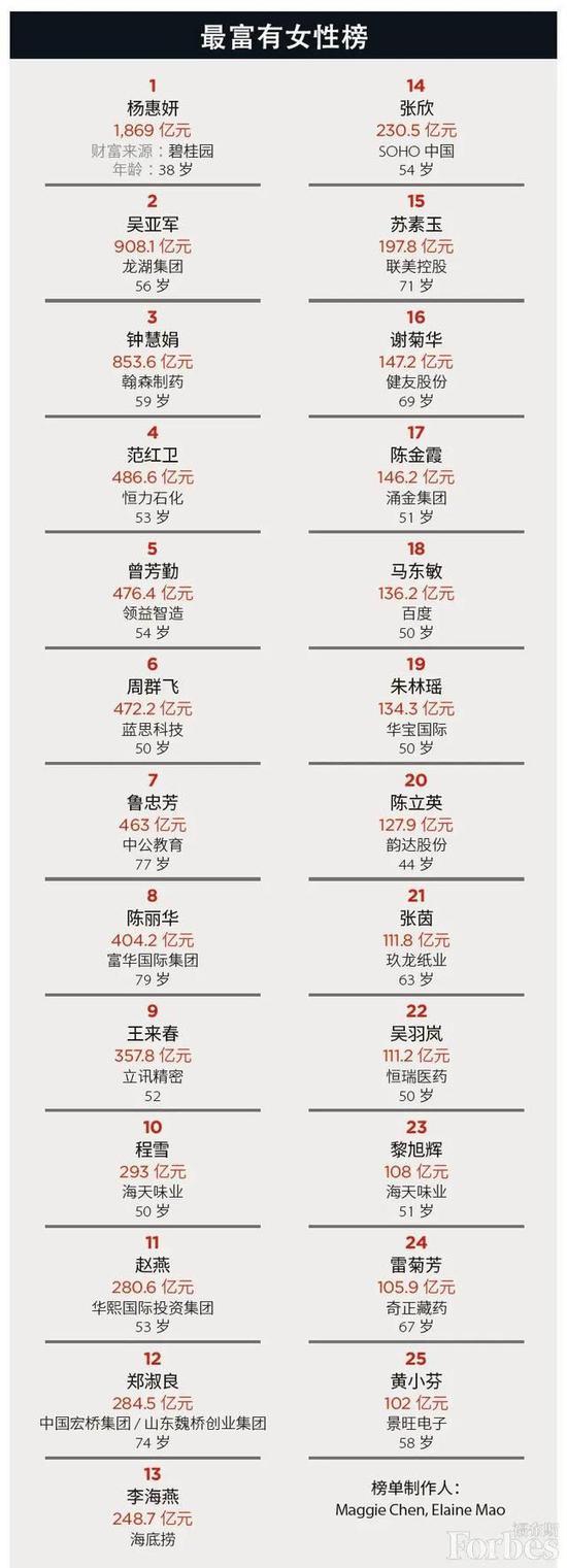 福布斯中国2020最富有女性榜
