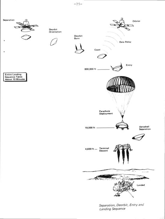 海盗号着陆过程|NASA《海盗号任务手册》[4]
