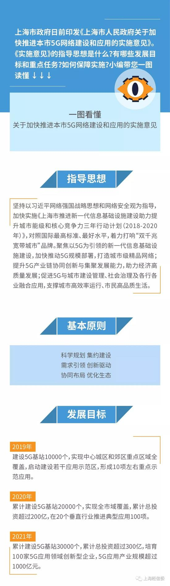 """上海加快推进5G网络建设 推动""""5G+4K/8K+AI""""应用示范"""