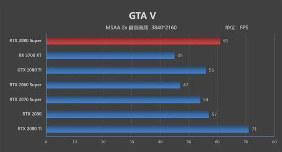 RTX 2080 Super评测:征服4K游戏它的对手在哪里|RTX 2080 Super