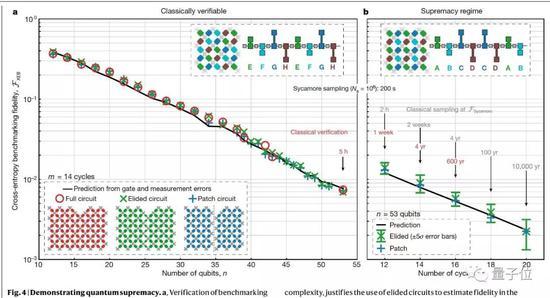 谷歌量子計算突破,川普之女:美國實現量子霸權