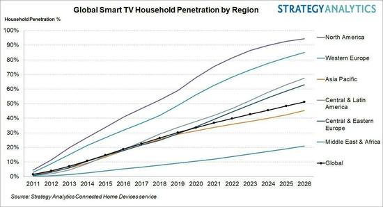 预计到2026年 全球智能电视家庭拥有量将超过50%