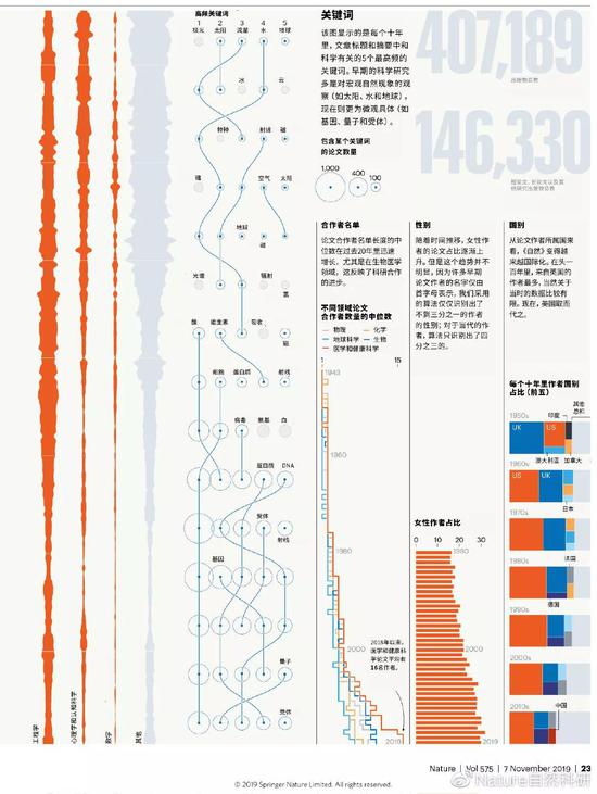 (图片来源:Feature: 150 years of Nature: an analysis of the archive;翻译:新浪微博@Nature自然科研)