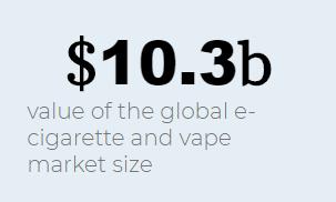 ▲2018年全球電子煙市場規模