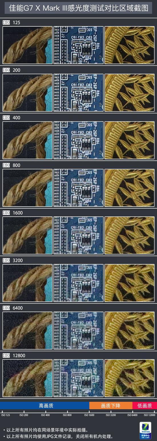 佳能G7 X Mark III控噪能力測試結果