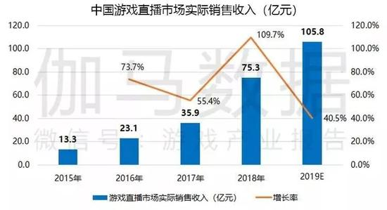 数据来源:伽马数据(CNG)  注:伽马数据(CNG)所统计的中国游戏直播市场收入不包含广告及游戏联运方面的收入。