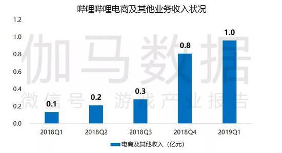 数据来源:伽马数据(CNG)、企业公开财报