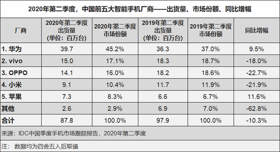 (2020年二季度,中国前五大智能手机厂商市场份额,数据来源:IDC)