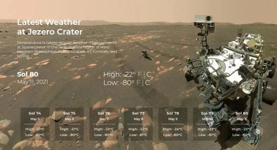 目前正在工作中的三个火星移动/固定气象站 | NASA [11]