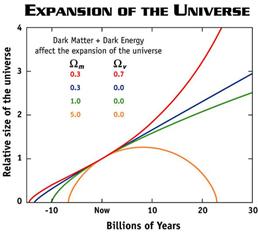 图3 (上)宇宙学原理倘若下,分歧的物质密度决定了分歧的时空几何;(下)分歧密度参数下宇宙的相对尺度随时间的动态演化(膨大或缩短)[4]