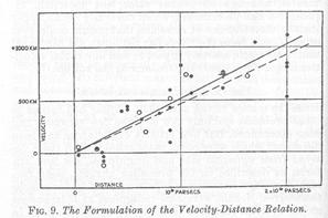 """图7 (上)分歧距离的星系光谱比较,从上去下距离添大。能够看到标识为""""KH""""的钙谱线越来越去右边(红色)移动。(下)哈勃在1929年发外的星系速度(纵坐标)与距离(横坐标)有关图[2]。"""