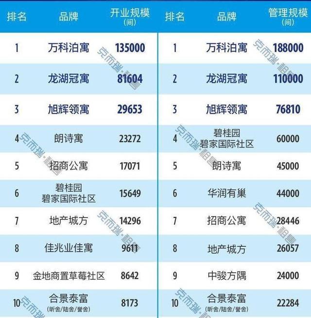 图片来源:《2020年三季度中国长租公寓规模排行榜》