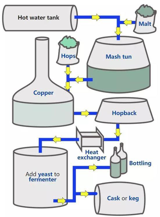 啤酒酿造流程简图