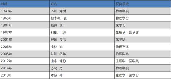 ▲京都大学发生的诺贝尔奖得主