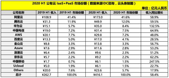 2020上半年公有云市场整体市场规模变化,数据来源IDC