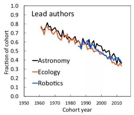 第一作者占比转折弯线,暗色为天文学,橙色为生态学,蓝色为机器人学。横轴为年份队列(由始次发外论文时间定义)。| 图片来自论文