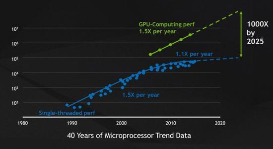 微处理器趋势图(图片来自NVIDIA)