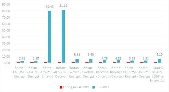 图9 Botan和Gnupg测试