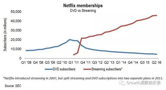 流媒體訂閱用戶量直線超越DVD訂閱量,來源:SEC
