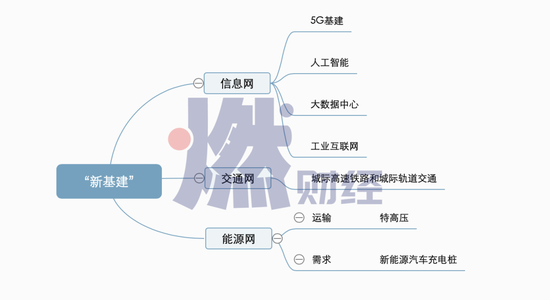 """""""新基建""""概念图制图/ 燃财经"""