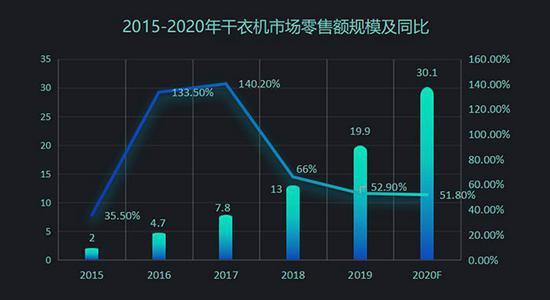 数据来源:奥维云网