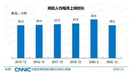 网民平均每周上网时长。图片来源:CNNIC
